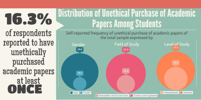 Purchase academic papers