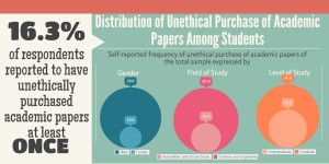 CHSS Alumnae Present Research on Unethical Purchase of Academic Papers in Armenia