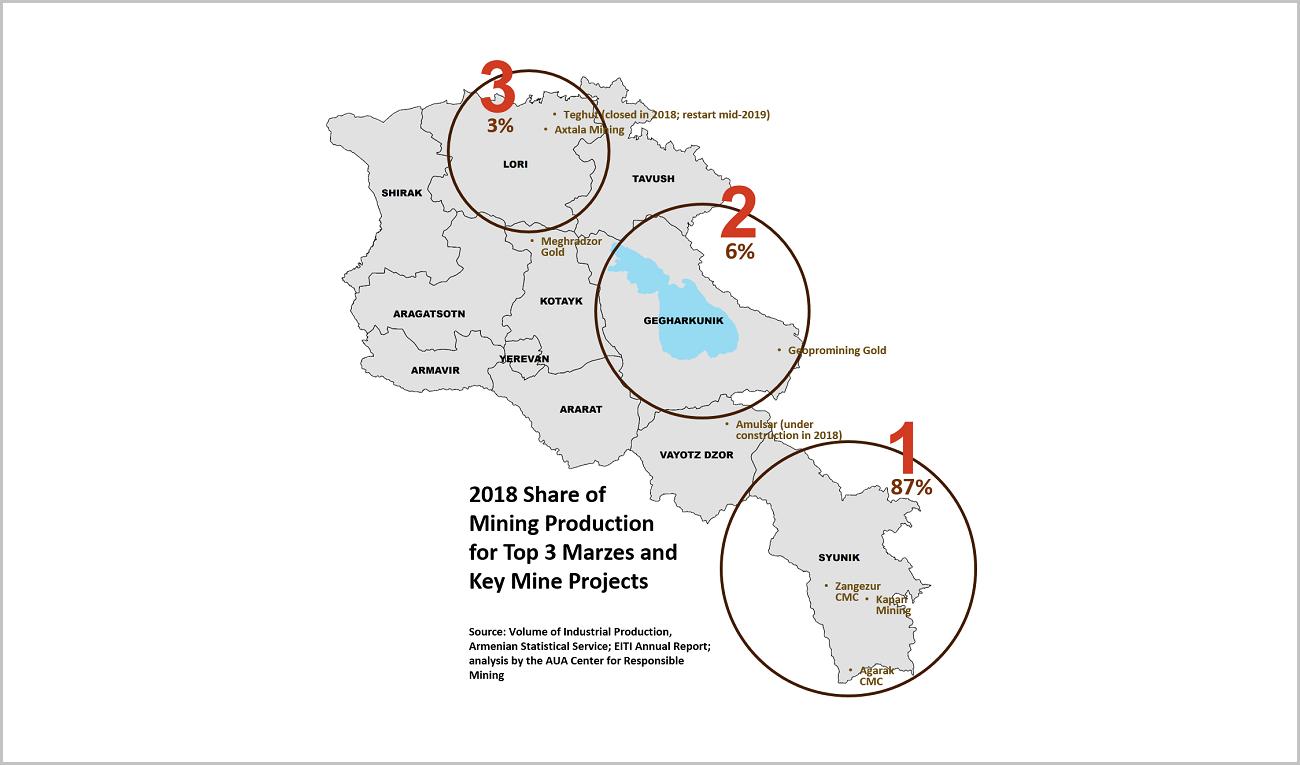 Mining in Armenia (2018)